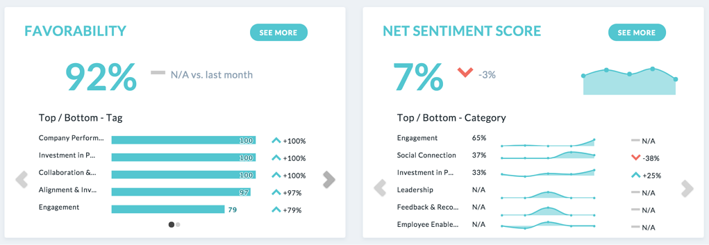 favoribility_net sentiment score.png